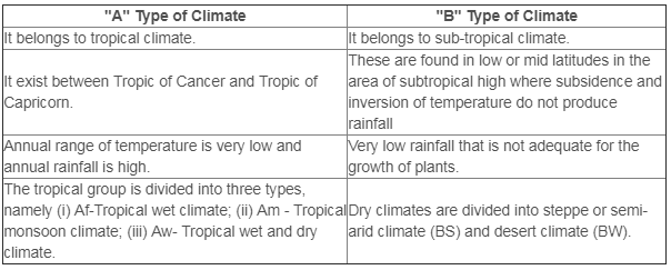 NCERT Solutions - World Climate and Climate Change Humanities/Arts Notes | EduRev