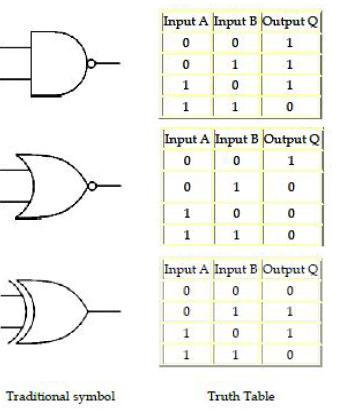 Chapter 7 - Boolean Algebra, Chapter Notes, Class 12, Computer Science | EduRev Notes