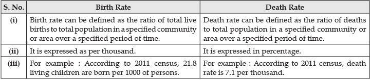 Short Questions with Answers - The World Population Humanities/Arts Notes | EduRev