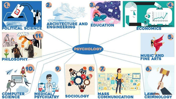 Revision Notes - What is Psychology Humanities/Arts Notes | EduRev