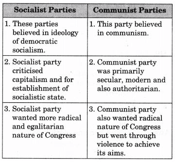NCERT Solutions - Era of One Party Dominance Humanities/Arts Notes | EduRev