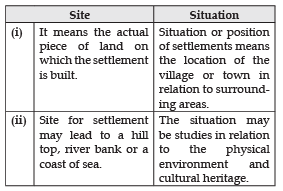 Short Questions with Answers - Human Settlements Humanities/Arts Notes | EduRev