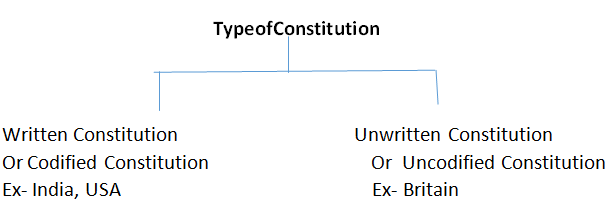 Chapter Notes - Constitution: Why and How? Humanities/Arts Notes | EduRev