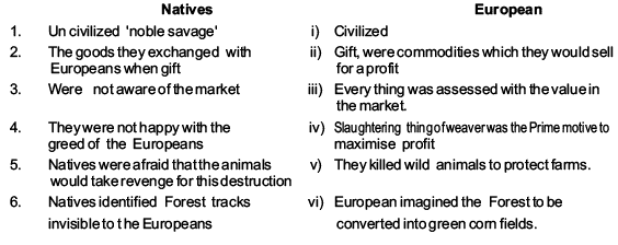 Revision Notes - Displacing Indigenous Peoples Humanities/Arts Notes | EduRev