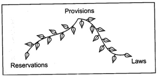 Revision Notes - Pattern of Social Inequality and Exclusion Humanities/Arts Notes | EduRev