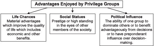 Revision Notes, Social Structure, Stratification and Social Processes | EduRev Notes