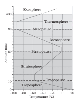 NCERT Solutions - Composition and Structure of Atmosphere Humanities/Arts Notes | EduRev
