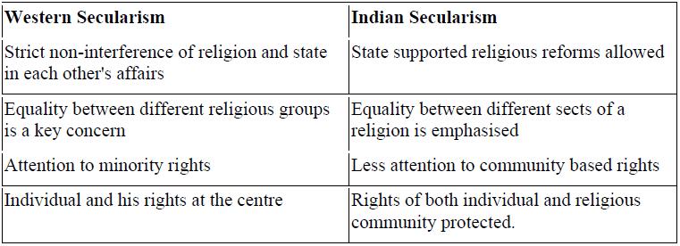 NCERT Solutions - Secularism Humanities/Arts Notes | EduRev