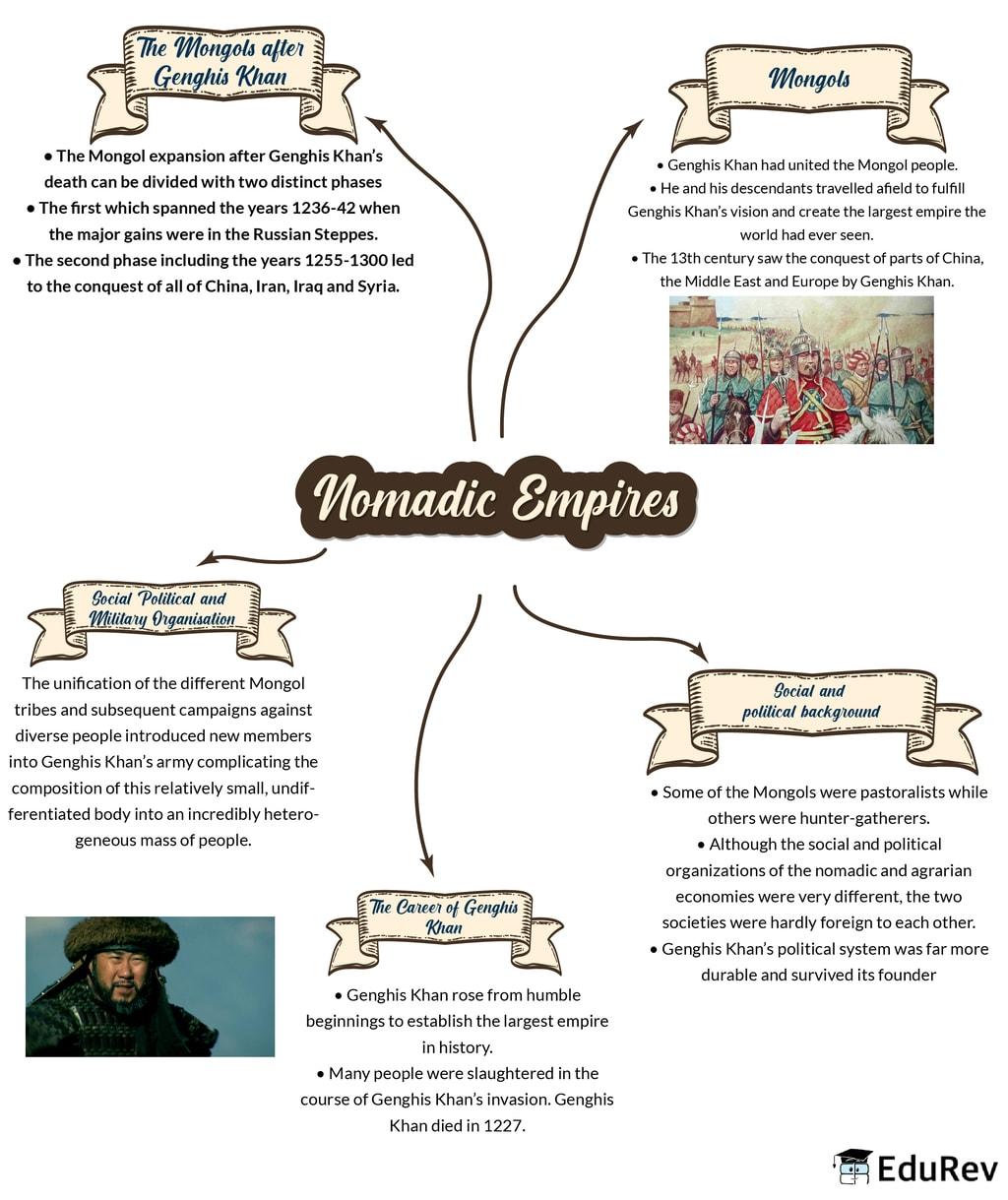 Mindmap: Nomadic Empires Notes | EduRev