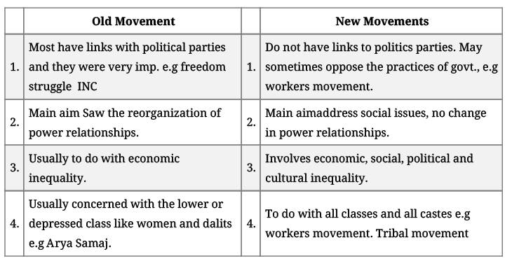 Revision Notes - Social Movements Humanities/Arts Notes | EduRev