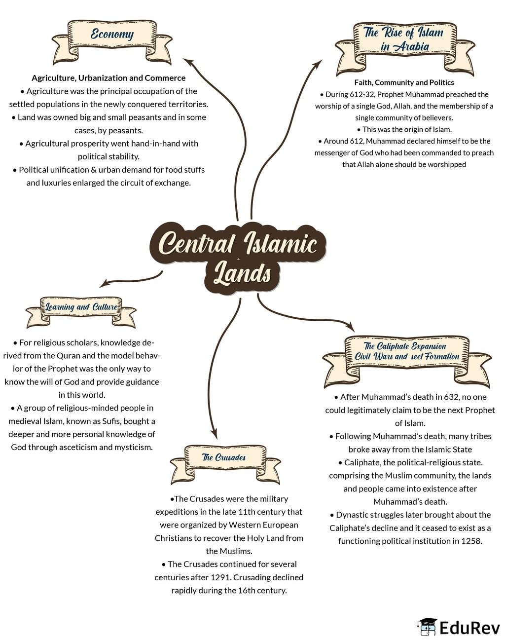 Mindmap: Central Islamic Lands Notes | EduRev