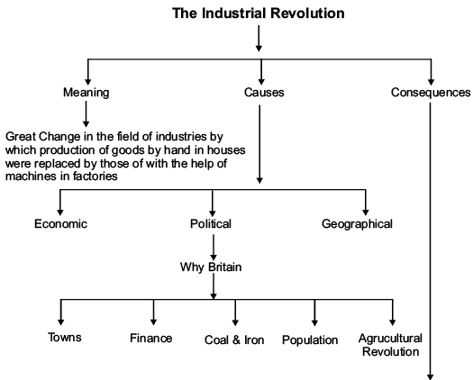 Revision Notes - The Industrial Revolution Humanities/Arts Notes | EduRev