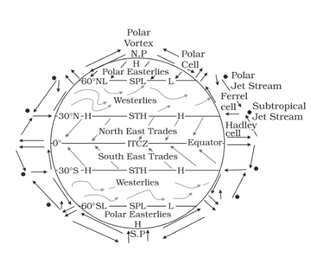NCERT Solutions - Atmospheric Circulation and Weather Systems Humanities/Arts Notes | EduRev