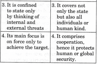 NCERT Solutions - Security in the Contemporary World Humanities/Arts Notes | EduRev