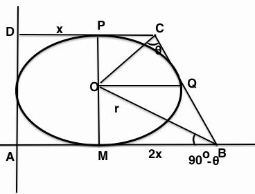 MCQ: Trigonometry, MAthematics JEE JEE Notes | EduRev