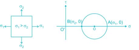 MCQ: Mohr's Circle, GATE GATE Notes | EduRev