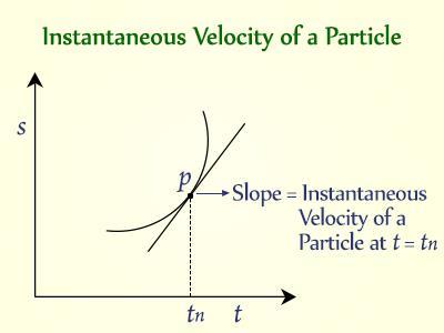 Instantaneous Speed and Velocity Class 11 Notes | EduRev