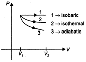 MCQ: Expansion of Gas, Thermodynamics NEET Notes | EduRev