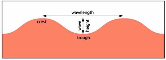 Movements of ocean water - Class 7 Class 7 Notes   EduRev