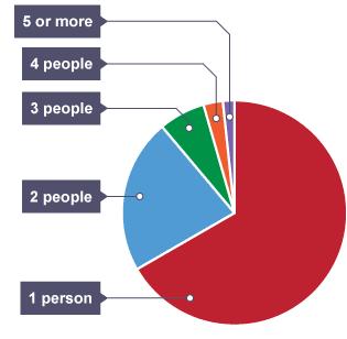 Pie chart with Example Class 8 Notes | EduRev