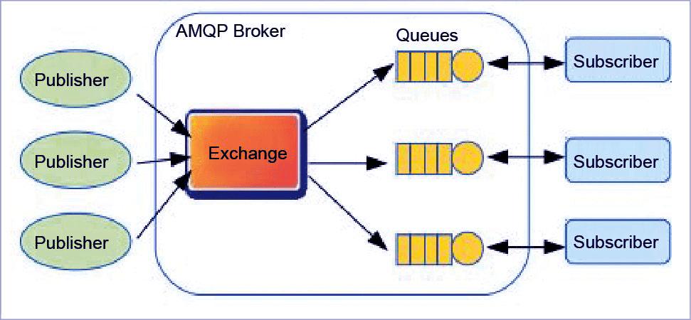 4 Major IOT Protocols – MQTT, COAP, AMQP, DDS IT & Software