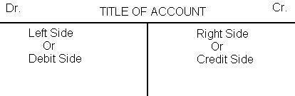 Account - Commerce Commerce Notes | EduRev