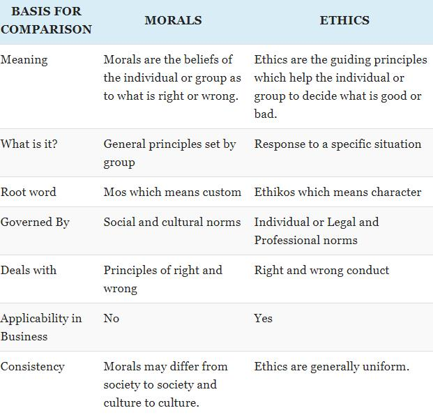 The Moral Differences Between Pro And >> What Is Difference Between Ethics And Moral Edurev Commerce Question