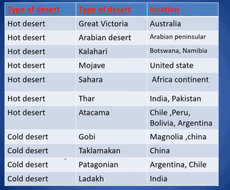 Deserts: Indian Geography UPSC Notes   EduRev