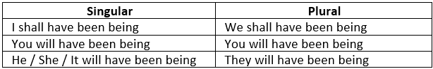 Worksheet - Time & Tense Notes | EduRev