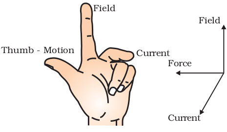 Theory & Procedure, Force on a Current Carrying Conductor in a Magnetic Field Class 10 Notes | EduRev