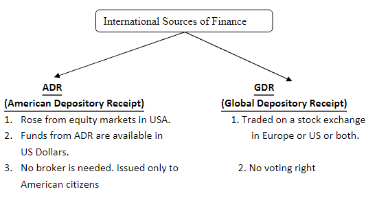 Chapter Notes (Part-1) - Sources of Business Finance, BST, Class 11 | EduRev Notes
