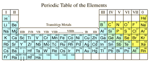 Metals And Non - Metals - Notes, Chemistry, IAS UPSC Notes