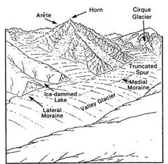 Landforms - Evolution - Physical Geography, UPSC, IAS. UPSC Notes   EduRev