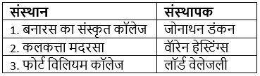 आधुनिक भारत (History) - UPSC Previous Year Questions Notes | EduRev