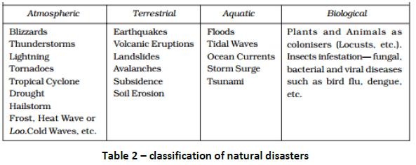 IAS,UPSC,Natural Hazards,Ecology,Disaster Management