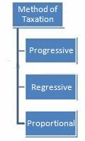 Tax System,Economics,UPSC,IAS,Test Preparation