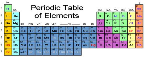 Periodic table - Chemistry, IAS UPSC Notes | EduRev