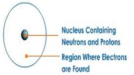 Atomic Structure - Chemistry, IAS UPSC Notes | EduRev
