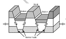 Plate Tectonics - Physical Geography, UPSC, IAS. UPSC Notes | EduRev