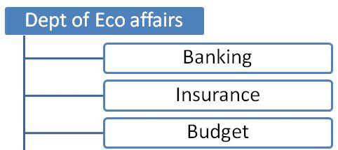 Fiscal System,Economics,UPSC,IAS,Test Preparation