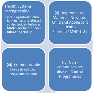 Ministry of Health & Family Welfare: Government Schemes UPSC Notes   EduRev