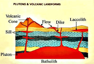 Rocks & Minerals - Physical Geography, UPSC, IAS UPSC Notes | EduRev