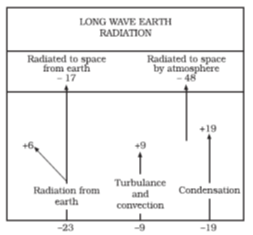 Insolation And Temperature - Physical Geography, UPSC, IAS. UPSC Notes | EduRev
