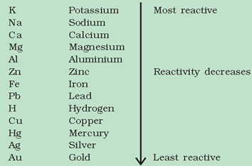 Metals And Non - Metals - Notes, Chemistry, IAS UPSC Notes   EduRev