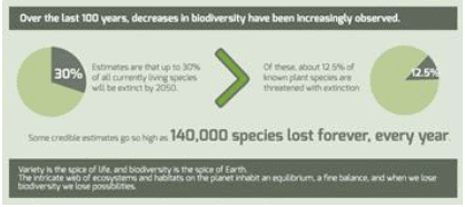 Chapter -2- Biodiversity; Environment and Disaster Management - IAS/UPSC UPSC Notes | EduRev