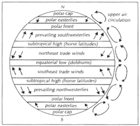 Winds And Pressure Belts - Physical Geography, UPSC, IAS. UPSC Notes | EduRev