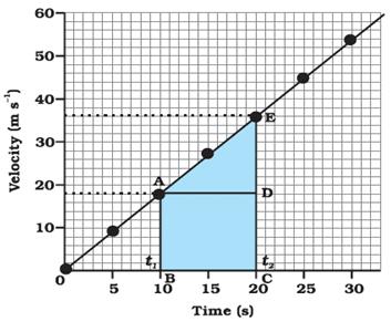 Motion - Physics, IAS UPSC Notes | EduRev