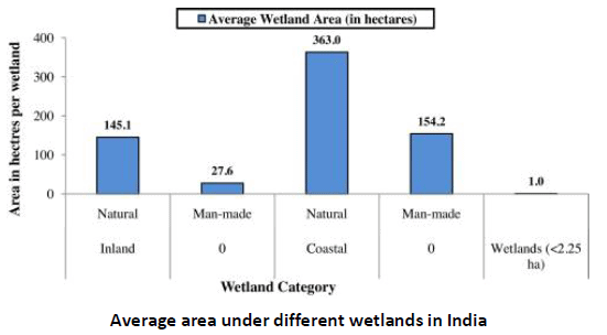 Chapter - 4 - Wetlands; Environment and Disaster Management UPSC Notes | EduRev