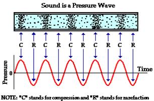 Waves And Sound - Physics, IAS UPSC Notes   EduRev