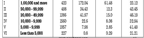 Settlements - Indian Geography, UPSC, IAS UPSC Notes | EduRev